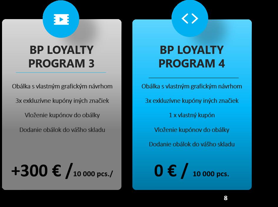 BP Loyalty na mieru